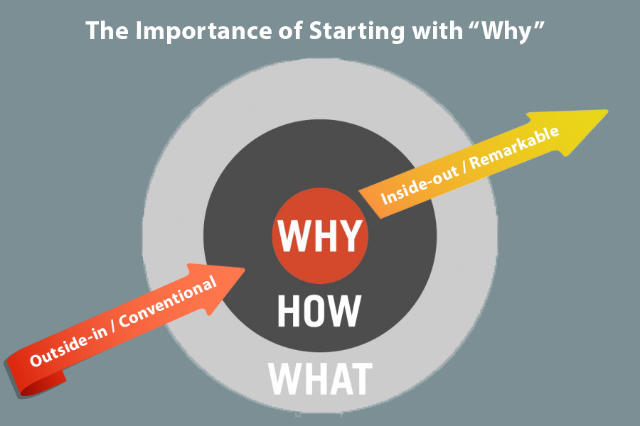 """The Importance of Starting with """"Why"""""""